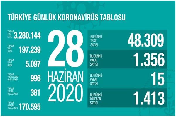 Sağlık Bakanlığının internet sitesinde yer alan ve Bakan Fahrettin Koca'nın da Twitter'dan paylaştığı 28 Haziran 2020 'Türkiye Günlük Koronavirüs Tablosu'nun güncel verilerine göre; 48 bin 309 yeni test yapıldı, 1356 kişiye Kovid-19 tanısı konuldu. Son 24 saatte 15 hasta vefat etti, 1413 kişi iyileşti.  Toplam test sayısı 3 milyon 280 bin 144, vaka sayısı 197 bin 239, vefat sayısı 5 bin 97 olarak kayıtlara geçti.  Yoğun bakımdaki hasta sayısı 996, solunum cihazına bağlı hasta sayısı 381, toplam iyileşen hasta sayısı ise 170 bin 595 oldu.