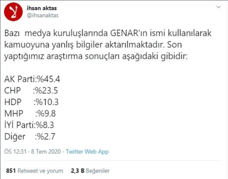 """Bizim araştırmalarımıza göre Cumhur İttifakı doğal oy sınırını da aşarak 52-53 bandının da üzerine çıktı diye beyanatlarımıza var. Galiba kendi yaptıkları gerçek dışı anketler saygınlık bulmadığı için GENAR üzerinden böyle bir çıkarım yapmak istediler galiba. Kolayca yalan haber yapabiliyorlar. Söyleyecek bir şey yok. Bu sağlıklı bir yöntem değil. Türk halkı zeki bir halk. Yalan ile bu halk kandırılamaz. Onlara düşen kendi yalanlarını tekzip edip özür dilemektir"""""""