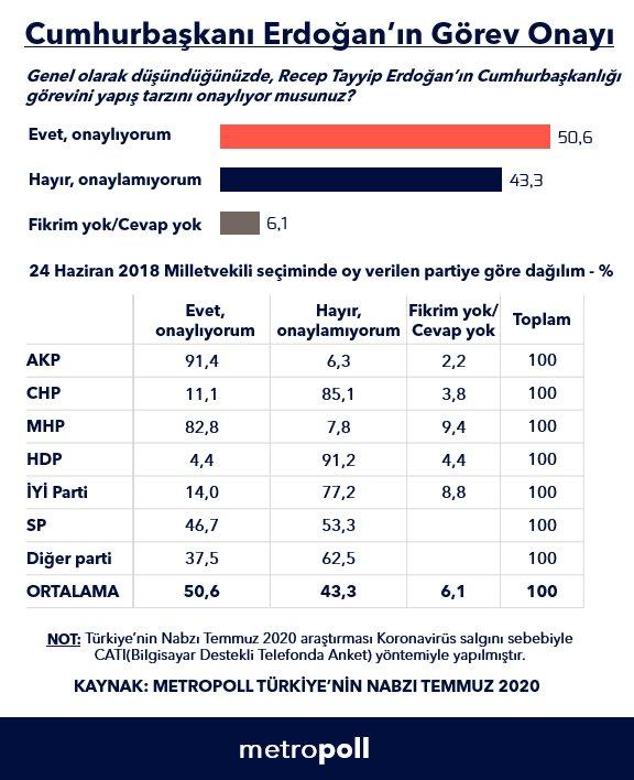 Muhalefet kanadından Erdoğan'a en büyük destek ise Saadet Partisi'nden geldi.