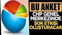 CHP Seçmenin yüzde 30 oranı Muharrem İnce'ye oy verecek