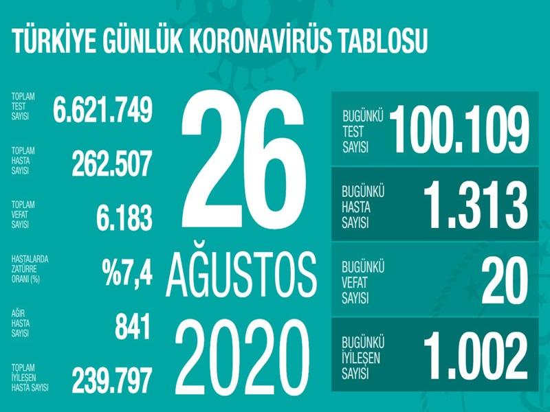 Sağlık Bakanı Fahrettin Koca twitterdan yaptığı paylaşımda;''Bugün 100 binden fazla test yaptık. Bu testler sonucunda 1.313 yeni hastamız var. Bazı illerimizde özel tedbirler almak zorunda kaldık. Tedbirlere birlikte uyarsak başarılı olabiliriz. Sonunda yenilen virüs olacak''ifadelerini kullandı.