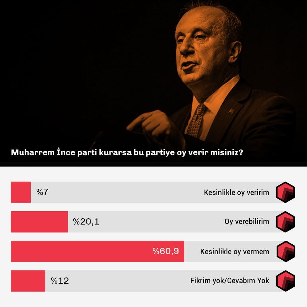 Araştırmada, 'Muharrem İnce'nin yeni parti kurması halinde oy verir misiniz?' ve 'Muharrem İnce Cumhurbaşkanı adayı olsa oy verir misiniz' soruları soruldu.