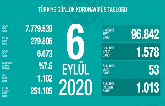 """Türkiye'de son 24 saatte 1578 kişiye yeni tip koronavirüs (Kovid-19) tanısı konuldu, 53 kişi hayatını kaybetti. Toplam vaka sayısı 279 bin 806, can kaybı 6 bin 673 oldu. Sağlık Bakanı Fahrettin Koca, """"Son hafta günlük hasta sayısı en çok artan illerimiz; Van, Karaman, Erzincan, Çankırı ve Kayseri. Ağır hasta sayısı en çok olan illerimiz; İstanbul, Ankara, Konya, Erzurum ve Yozgat"""" değerlendirmesinde bulundu."""