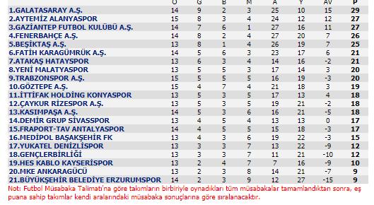 Alanyaspor'un Gaziantep'te kaybetmesinin ardından zirvenin yeni sahibi Galatasaray oldu. Aslan, kabus gibi başladığı sezonun 15. haftasında 29 puanla 1. sıraya oturdu.
