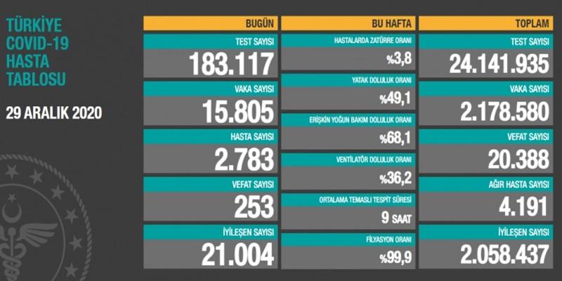 Koronavirüs 29 Aralık verilerini Sağlık Bakanı Fahrettin Koca açıkladı