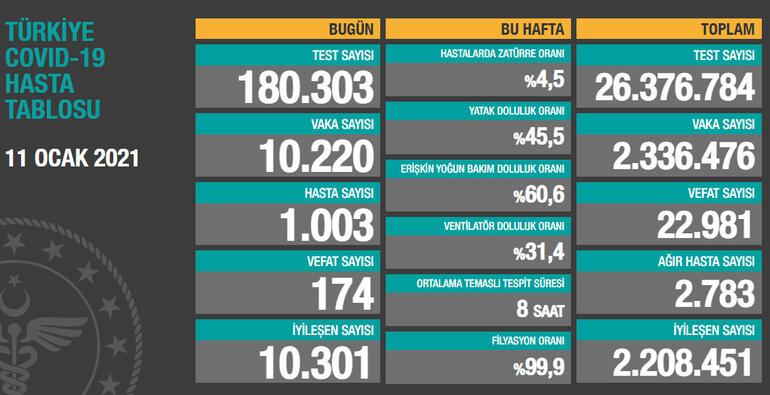 Toplam test sayısı 26 milyon376bin784'e ulaşırken; vaka sayısı 2 milyon 336bin476, vefat sayısı 22 bin981, ağır hasta sayısı 2 bin783oldu.