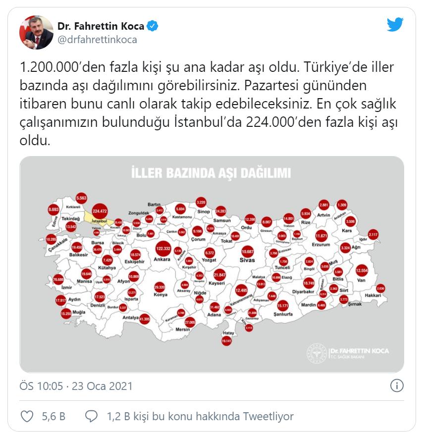 Sosyal medya hesabından açıklama yapan Bakan Koca,''1.200.000'den fazla kişi şu ana kadar aşı oldu. Türkiye'de iller bazında aşı dağılımını görebilirsiniz. Pazartesi gününden itibaren bunu canlı olarak takip edebileceksiniz. En çok sağlık çalışanımızın bulunduğu İstanbul'da 224.000'den fazla kişi aşı oldu.''ifadelerini kullandı.