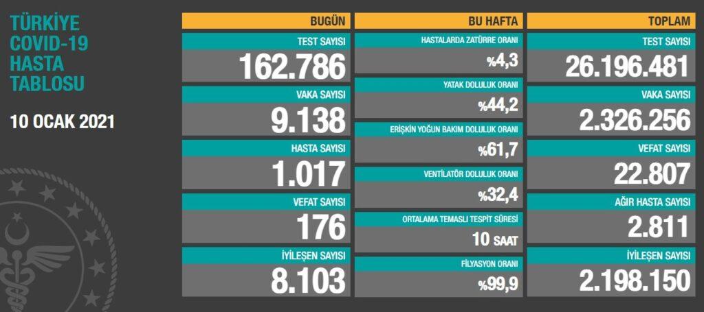 Sağlık Bakanlığı, 'Türkiye Günlük Koronavirüs Tablosu'nu paylaştı. 10 Ocak 2021 Pazar günü verilerine göre; son 24 saatte 162 bin786yeni tip koronavirüs (Kovid-19) testi yapıldı, 9 bin138kişinin testi pozitif çıktı, hasta sayısı 1017olarak kayda geçti.