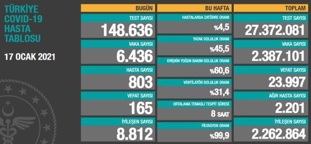 Sağlık Bakanlığı, 'Türkiye Günlük Koronavirüs Tablosu'nu paylaştı. 17 Ocak 2021 Pazar günü verilerine göre; son 24 saatte 148 bin 636 yeni tip koronavirüs (Kovid-19) testi yapıldı, 6 bin 436 kişinin testi pozitif çıktı, hasta sayısı 803 olarak kayda geçti. Geride bıraktığımız günde 165 kişi hayatını kaybetti, 8 bin 812 kişinin Kovid-19 tedavisinin tamamlanmasıyla iyileşen sayısı 2 milyon 262 bin 864'e çıktı. Toplam test sayısı 27 milyon 372 bin 81'e ulaşırken; vaka sayısı 2 milyon 387 bin 101, vefat sayısı 23 bin 997, ağır hasta sayısı 2 bin 201 oldu. Haftalık verilere göre; bu hafta hastalarda zatürre oranı yüzde 4.5, yatak doluluk oranı yüzde 45.5, erişkin yoğun bakım doluluk oranı yüzde 60.6, ventilatör doluluk oranı yüzde 31.4, ortalama temaslı tespit süresi 8 saat, filyasyon oranı ise yüzde 99.9 olarak gerçekleşti.