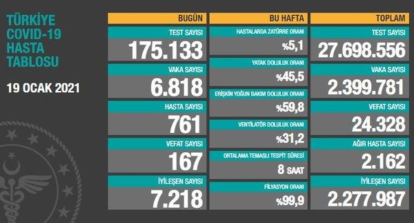 Bakan Koca, Türkiye'deki koronavirüs vaka ve ölü sayısına ilişkin güncel verileri paylaştı. Bakanlığın verilerine göre Türkiye'de bugün koronavirüs nedeniyle 167 kişi daha hayatını kaybetti.