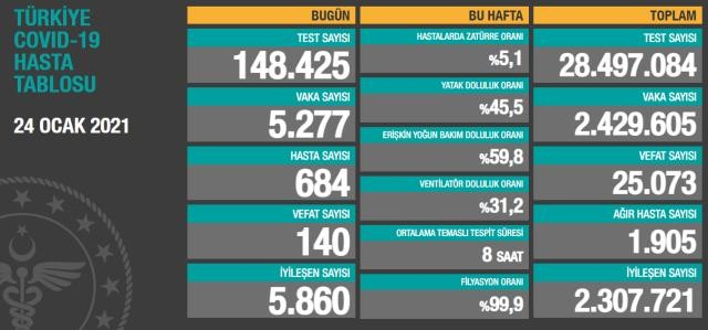 Toplam test sayısı 28 milyon497bin84'e ulaşırken; vaka sayısı 2 milyon 429bin605, vefat sayısı 25 bin73, ağır hasta sayısı1905oldu.