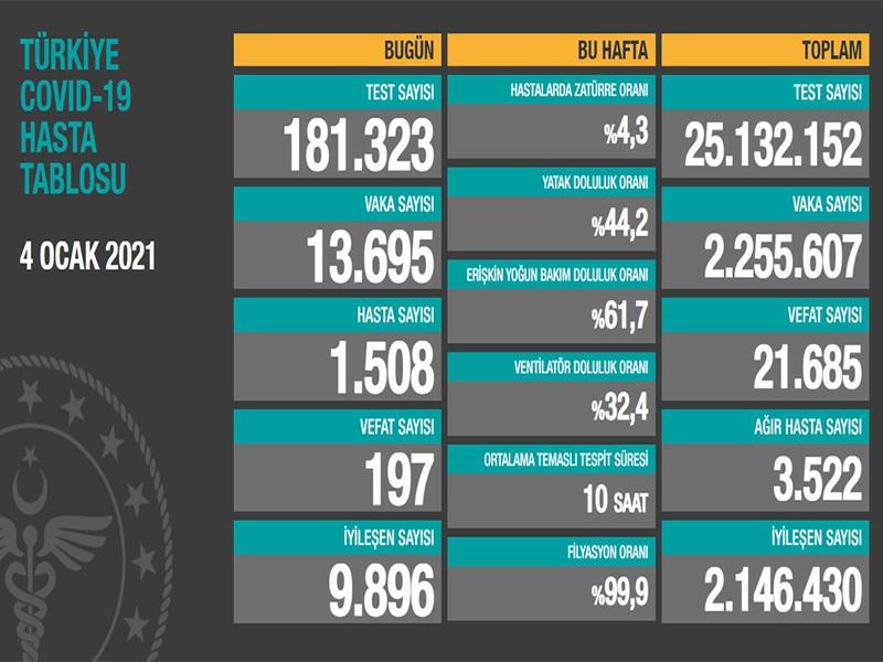 Sağlık Bakanlığı, 'Türkiye Günlük Koronavirüs Tablosu'nu paylaştı. 4 Ocak 2021 Pazartesi günü verilerine göre; son 24 saatte 183 bin323yeni tip koronavirüs (Kovid-19) testi yapıldı, 13 bin695kişinin testi pozitif çıktı, hasta sayısı 1508olarak kayda geçti.