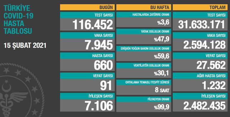 Toplam test sayısı 31 milyon 633 bin171'e ulaşırken; vaka sayısı 2 milyon 594bin128, vefat sayısı 27 bin562, ağır hasta sayısı1232oldu.
