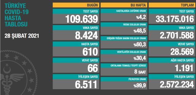 Geride bıraktığımız günde 66kişi hayatını kaybetti, 6 bin511kişinin Kovid-19 tedavisinin tamamlanmasıyla iyileşen sayısı 2 milyon572bin234'e çıktı.