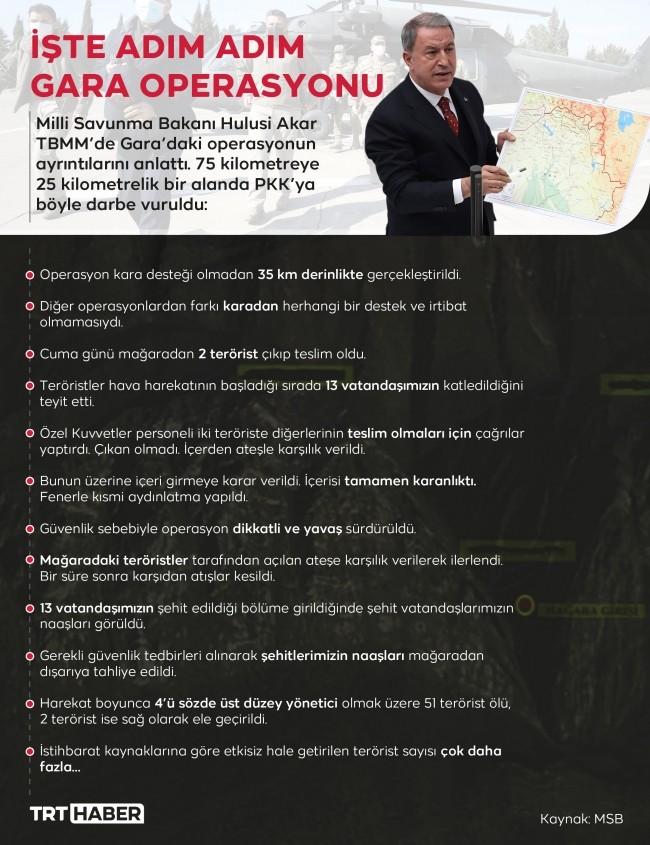 TBMM Genel Kurulu'nda, Milli Savunma BakanıHulusi Akarterör örgütü PKK'nın Gara'daki katliamı ile Pençe Kartal-2 Harekatı konusunda dün bilgilendirme yaptı.