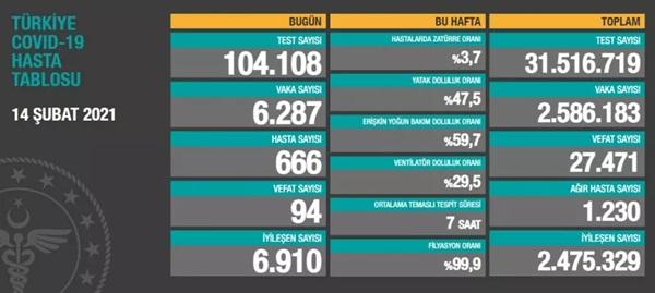 Toplam test sayısı 31 milyon 516 bin719'a ulaşırken; vaka sayısı 2 milyon 586bin183, vefat sayısı 27 bin471, ağır hasta sayısı1230oldu.