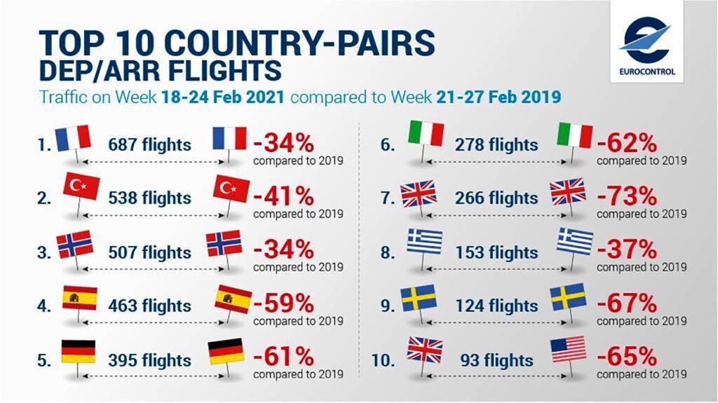 Avrupa Hava Seyrüsefer Emniyeti Teşkilatının (EUROCONTROL) uçuş trafiği raporunu göre, listenin ilk sırasında 687 uçuşla yer alan Fransa'nın ardından Türkiye, iç hatlarda 538 uçuşla Avrupa'da en fazla uçuş yapılan 2. ülke oldu.
