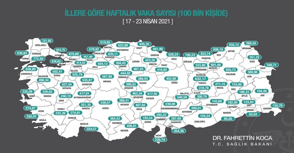"""Sağlık Bakanı Koca, sosyal medya hesabından yaptığı açıklamada, """"İllerimizde 100.000 nüfusa karşılık gelen haftalık vaka sayısını gösteren insidans haritamızı aşağıda görebilirsiniz. Tedbir ve kısıtlamalar etkisini daha çok gösterecek."""" ifadelerini kullandı."""