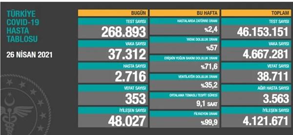 Toplam test sayısı 46 milyon153bin151'e ulaşırken; vaka sayısı 4 milyon667bin281, vefat sayısı 38 bin711, ağır hasta sayısı 3 bin563oldu.