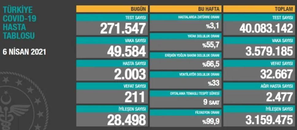 Bugün görülen vaka sayısı Türkiye'de en fazla vakanın yaşandığı gün olarak kayıtlara geçti. Vaka sayıları son olarak 3 Nisan'da 44 bin 756'yla rekor kırmıştı. Öte yandan dün ülkemizde koronavirüs nedeniyle 193 kişi hayatını kaybederken, 1706'sı semptomatik olmak üzere 42 bin 551 yeni vaka tespit edilmişti.