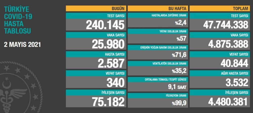 Toplam test sayısı 47 milyon744bin338'eulaşırken; vaka sayısı 4 milyon875bin388, vefat sayısı 40 bin844, ağır hasta sayısı 3 bin532oldu.