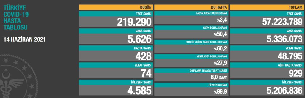 Sağlık Bakanlığı, 'Türkiye Günlük Koronavirüs Tablosu'nu paylaştı. 14 Haziran 2021 Pazartesi günü verilerine göre; son 24 saatte 219 bin 290 yeni tip koronavirüs (Kovid-19) testi yapıldı, 5 bin 626 kişinin testi pozitif çıktı, hasta sayısı 428 olarak kayda geçti.  Geride bıraktığımız günde 74 kişi hayatını kaybetti, 4 bin 585 kişinin Kovid-19 tedavisinin tamamlanmasıyla iyileşen sayısı 5 milyon 206 bin 836'ya çıktı.  Toplam test sayısı 57 milyon 223 bin 789'a ulaşırken; vaka sayısı 5 milyon 336 bin 73, vefat sayısı 48 bin 795, ağır hasta sayısı 929 oldu.