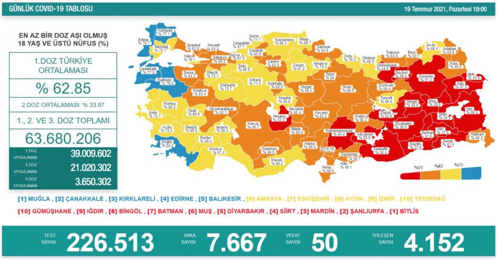 18 yaş üstü nüfusta birinci doz aşı uygulananların oranı yüzde 62.85, ikinci doz aşı yapılanların oranı da yüzde 33.87 olarak kayda geçti. Türkiye'de bugüne kadar yapılan aşı sayısı 39 milyon 9 bin 602'si birinci doz, 21 milyon 20 bin 302'si ikinci doz, 3 milyon 650 bin 302'si üçüncü doz olmak üzere toplam 63 milyon 680 bin 206'ya yükseldi.