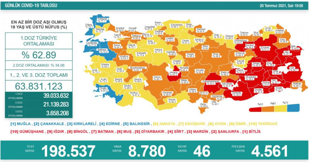 18 yaş üstü nüfusta birinci doz aşı uygulananların oranı yüzde 62.89, ikinci doz aşı yapılanların oranı da yüzde 34.06 olarak kayda geçti. Türkiye'de bugüne kadar yapılan aşı sayısı 39 milyon 33 bin 632'si birinci doz, 21 milyon 139 bin 283'ü ikinci doz, 3 milyon 658 bin 208'i üçüncü doz olmak üzere toplam 63 milyon 831 bin 123'e yükseldi.