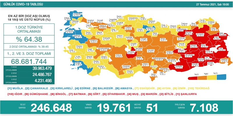 18 yaş üstü nüfusta birinci doz aşı uygulananların oranı yüzde 64.38, ikinci doz aşı yapılanların oranı da yüzde 39.45 olarak kayda geçti. Türkiye'de bugüne kadar yapılan aşı sayısı 39 milyon 963 bin 479'u birinci doz, 24 milyon 486 bin 767'si ikinci doz, 4 milyon 231 bin 498'i üçüncü doz olmak üzere toplam 68 milyon 681 bin 744'e yükseldi.