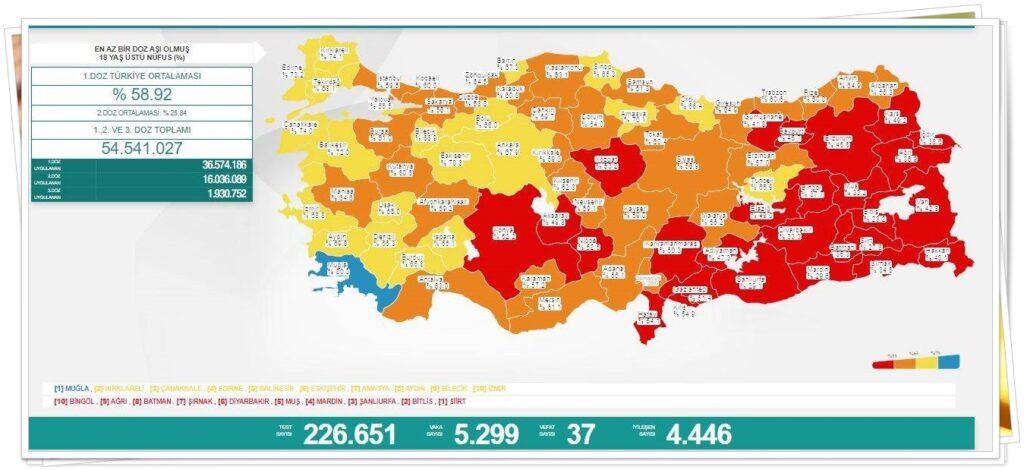 Sağlık Bakanlığı tarafından açıklanan tabloda, aşılama verilerine de yer verildi. En az 1 doz aşı olmuş 18 yaş üzeri nüfusu kapsayan verilere göre Türkiye'de 1. doz aşılama oranı ortalama yüzde 58. 92 oldu. 2. doz ortalaması yüzde 25. 84 olurken 1., 2. ve 3. doz aşısını olan vatandaş sayısı toplamda 54 milyon 541 bin 27'ye yükseldi. 24 saatte birinci, ikinci ve üçüncü doz olarak toplamda 881 bin 755 aşı uygulandı.