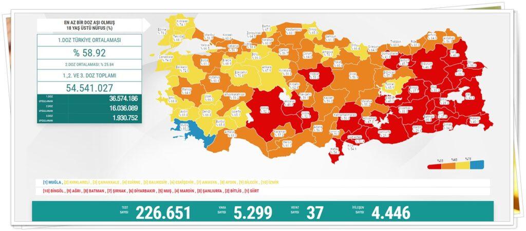 18 yaş üstü nüfusta birinci doz aşı uygulananların oranı yüzde 59.42, ikinci doz aşı yapılanların oranı da yüzde 26.11 olarak kayda geçti. Türkiye'de bugüne kadar yapılan aşı sayısı 36 milyon 879 bin 365'i birinci doz, 16 milyon 209 bin 662'si ikinci doz, 2 milyon 260 bin 351'i üçüncü doz olmak üzere toplam 55 milyon 349 bin 378'e yükseldi.