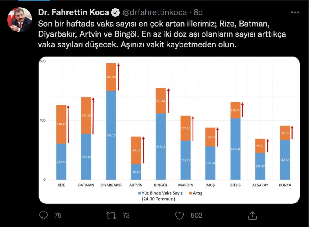Sağlık Bakanı Fahrettin Koca, 31 Temmuz-6 Ağustos'ta illere göre her 100 bin kişide görülen Kovid-19 vaka sayılarını açıkladı. İllere göre haftalık Kovid-19 vaka sayısı, her 100 bin kişide İstanbul'da 182,21, Ankara'da 184,58, İzmir'de 65,85 oldu.