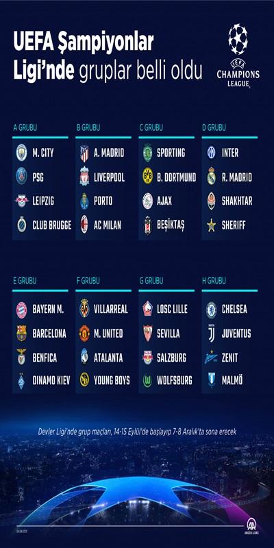 Şampiyonlar Ligi'nde 8 grupta ilk iki sırayı alacak takımlar adlarını son 16 turuna yazdıracak. Gruplarını üçüncü sırada tamamlayanlar ise yoluna UEFA Avrupa Ligi'nde devam edecek.